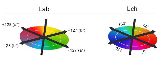 Lab Lch Color E Comparison